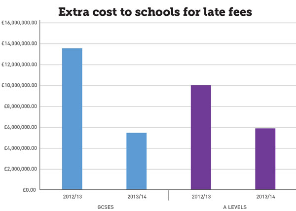 Dramatic £12 million dip in fees as schools hit exam entrant deadline