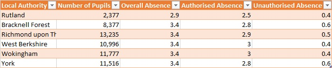 Authorities with the lowest absence rates