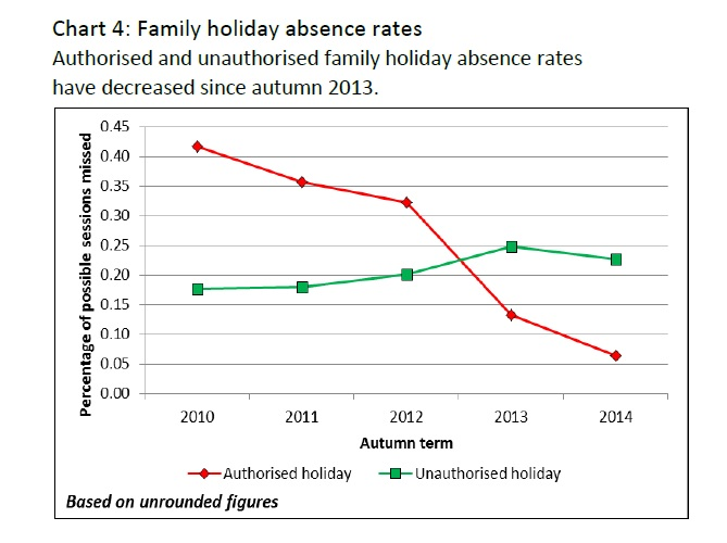 Chart for holiday absences