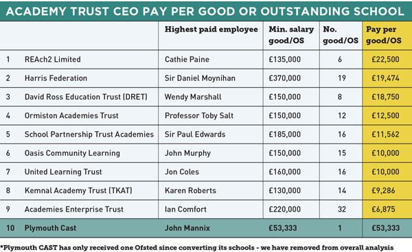 Academy ceo pay how much do the biggest trusts pay - Chief operating officer coo average salary ...