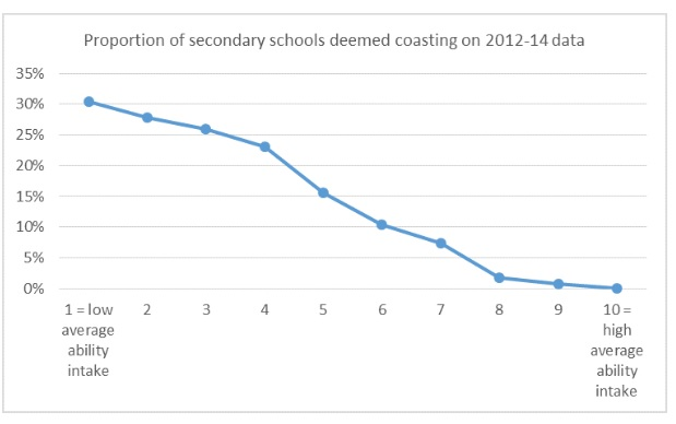 1,200 schools would be coasting, analysis reveals