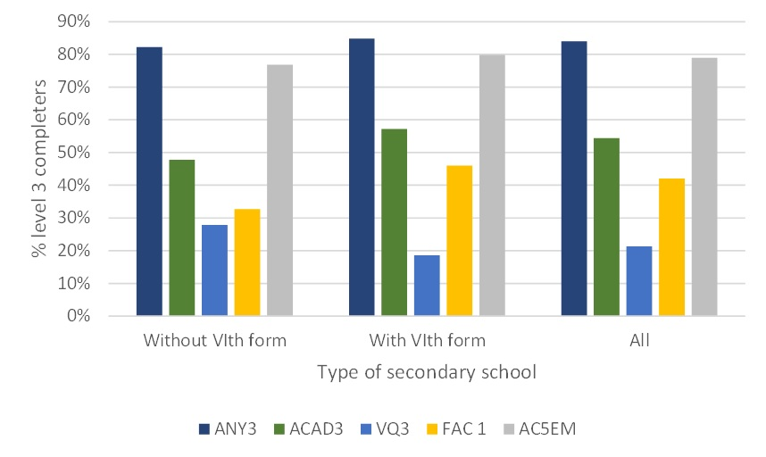 Figure 5: Types of level 3 qualifications entered by type of secondary school attended, level 3 completers