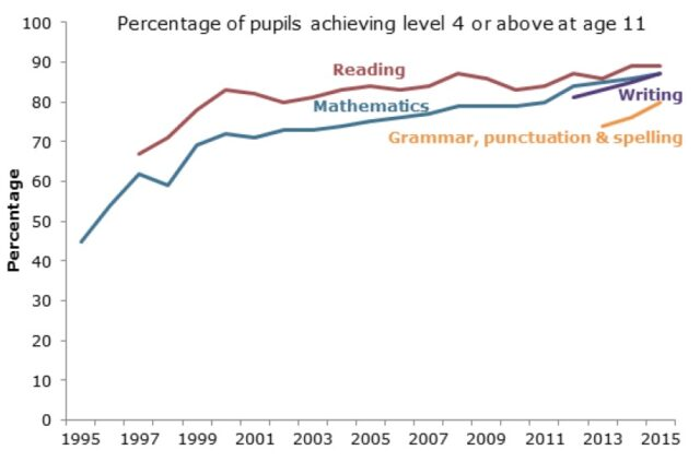 KS2 Percentage of pupils achieving level 4 or above 2015