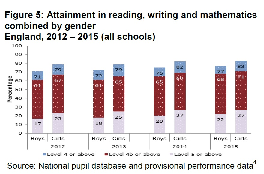 KS2 gender gaps