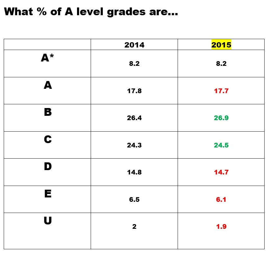 ANALYSIS: A level results 2015 subject by subject