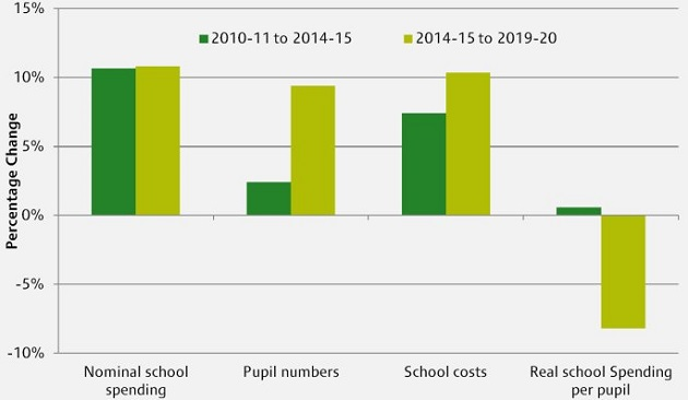 Percentage Changes in School Spending and Cost Factors, 2010-11 to 2019-20