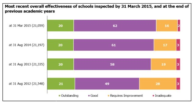 Overall school inspection outcomes