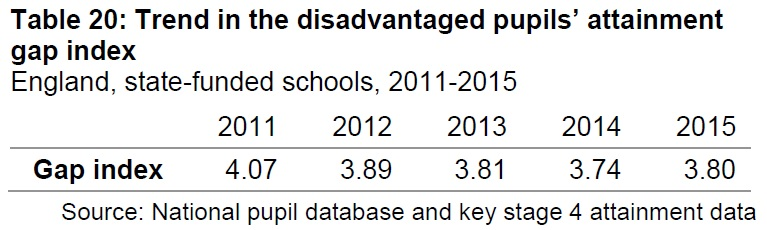 Disadvantaged pupils - gap