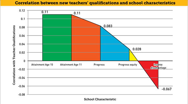 The correlation between new teacher's qualifications and the characteristics of schools they work in from research last year