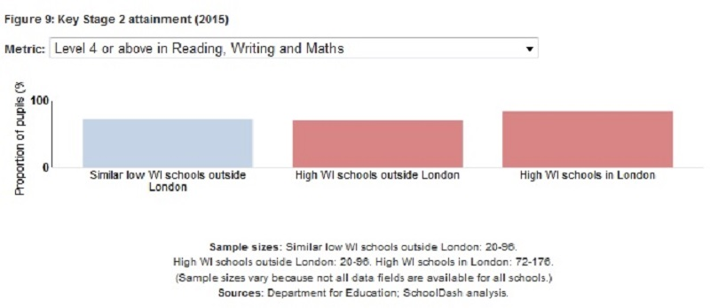 2015 - London v outside London KS2 results