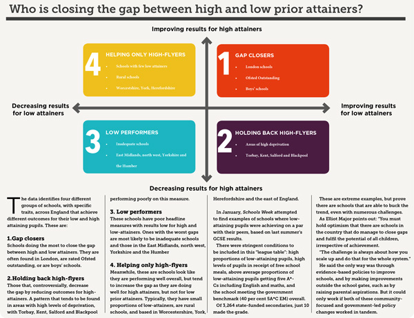 Closing-the-gap-prior-attainers