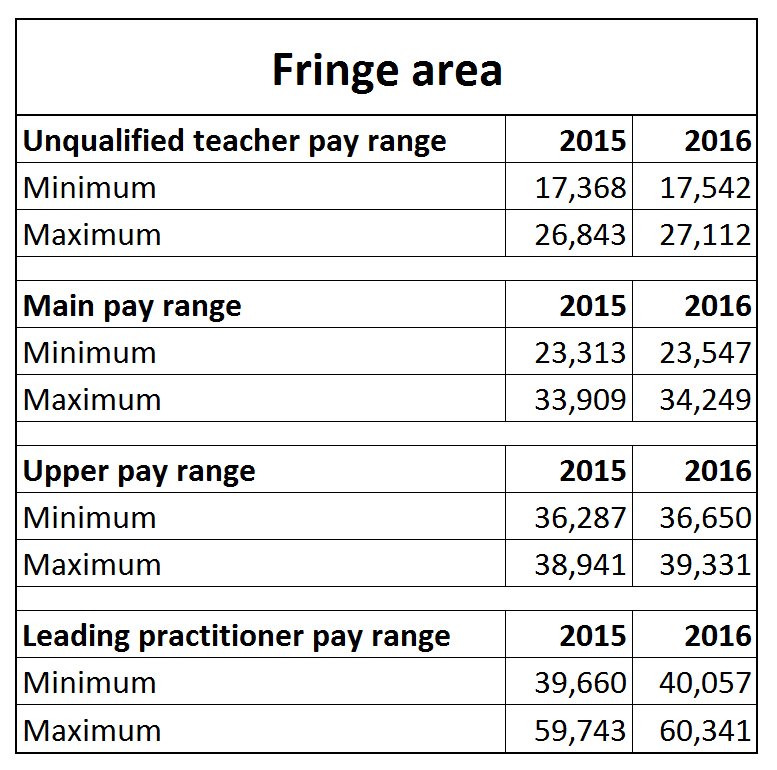 Teacher Pay Scale 2017: Teacher pay scales from September 2016   Schools Week,
