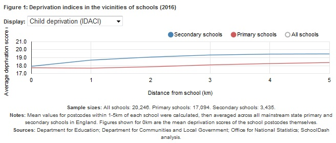 Deprivation - distance from school