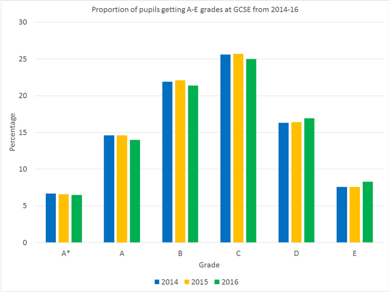 gcse-all-results-graph-trends