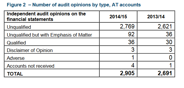 Academy audit opinions
