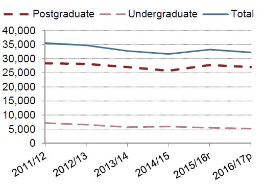 Graph - post grads and undergrads