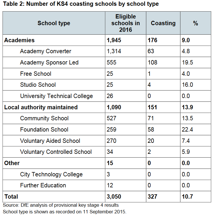 Key stage 4 coasting schools