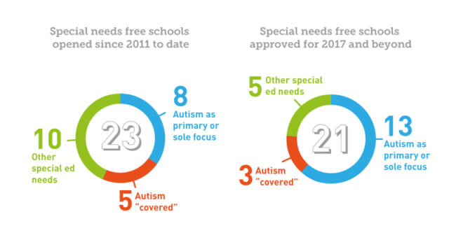 READ MORE: Half of new special free schools are autism-specific