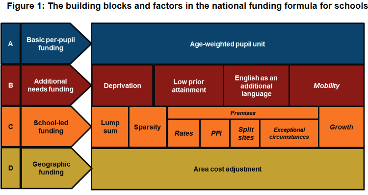 funding formula building blocks
