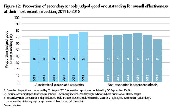 ofsted secondary