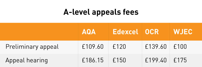 A-level results appeals fees