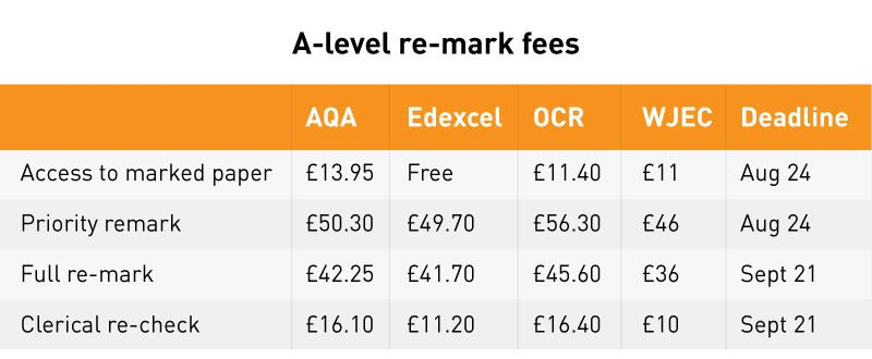 A-level re-mark fees